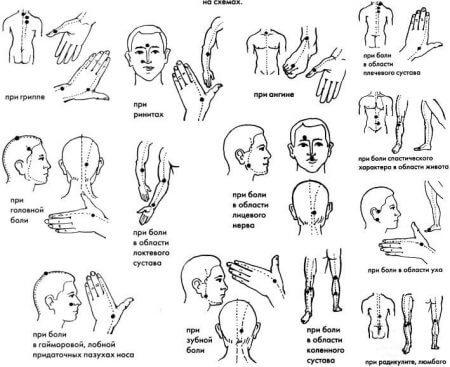 схема точек воздействия на разные области человеческого тела